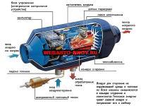 Airtronic D2 дизель (12 В) в разрезе